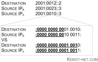 IPv6 Source Address Selection Prefix Length